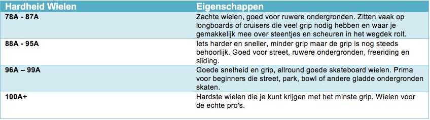 tabel hardheid wielen